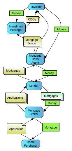 Bond Flow Chart