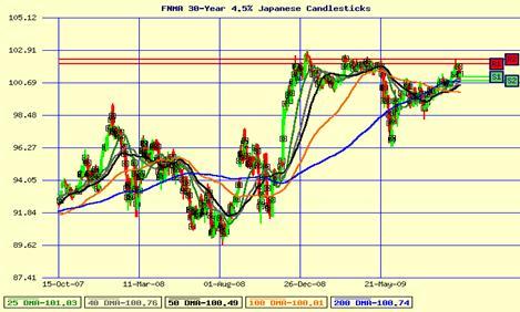 Mortgage Bond Market - 10/13/2009 2:53 EST